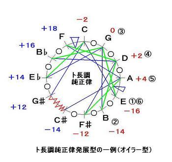 ト長調純正律ギターの発展形-音律サークル-JPEG.JPG