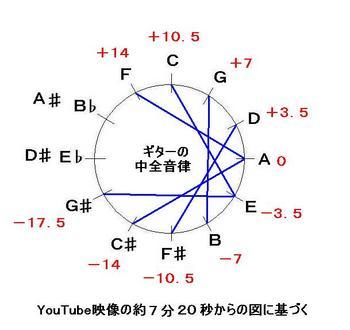 中近東の方の説明する720ミーントーンG-音律サークル-JPEG.JPG