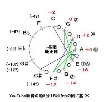 中近東の方の説明する純正律ギター-音律サークル-JPEG.JPG