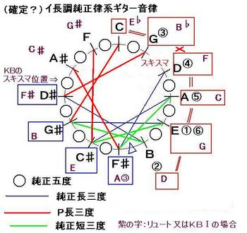H231028確定か_ギターイ長調純正律型-音律サークル-JPEG.JPG